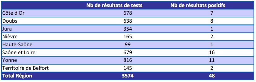 Au 1 mai 2020, plus de 3 500 résultats sont collectés dans SI-DEP concernant la Bourgogne-Franche-Comté, 48 cas étant positifs, dont au moins un par département.