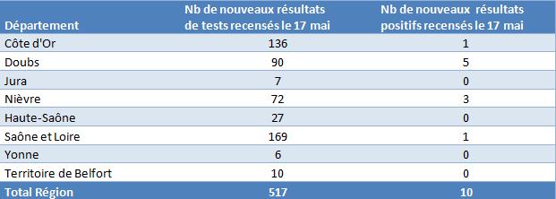 Le point sur l'épidémie de COVID-19  en Bourgogne-Franche-Comté